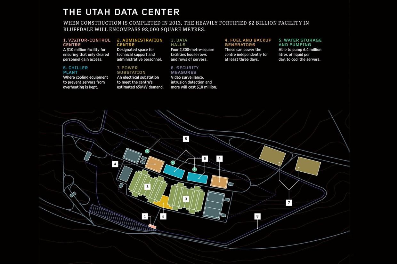 NSA data centers